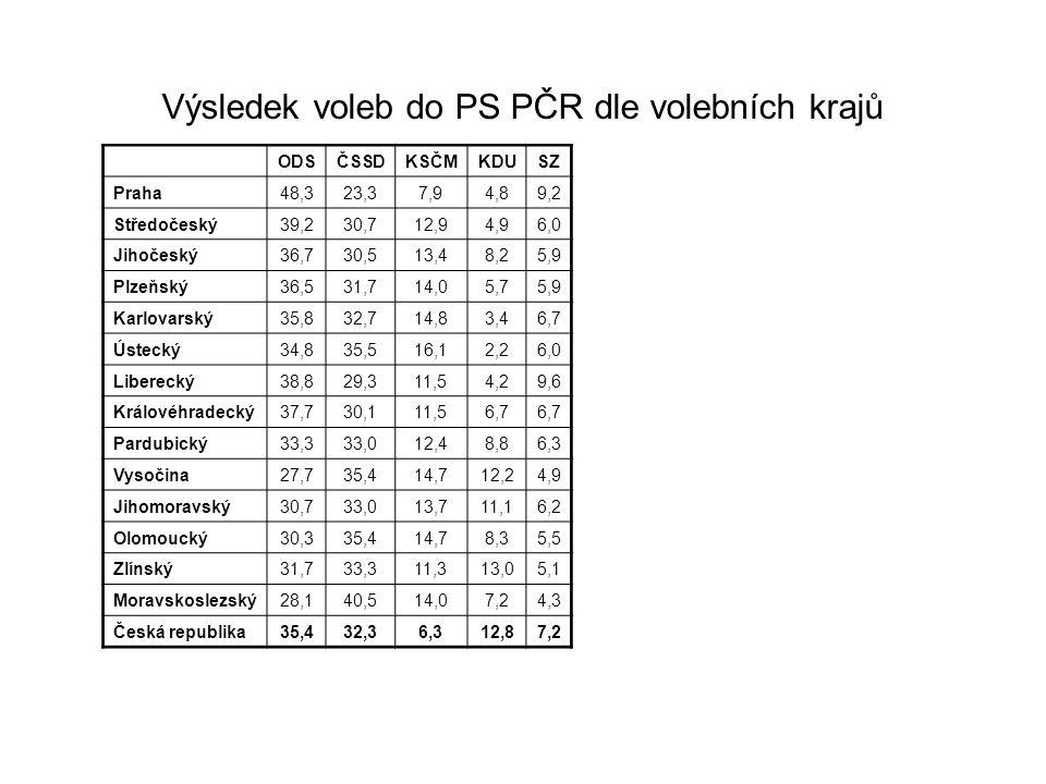 Výsledek voleb do PS PČR dle volebních krajů ODSČSSDKSČMKDUSZ Praha48,323,37,94,89,2 Středočeský39,230,712,94,96,0 Jihočeský36,730,513,48,25,9 Plzeňsk