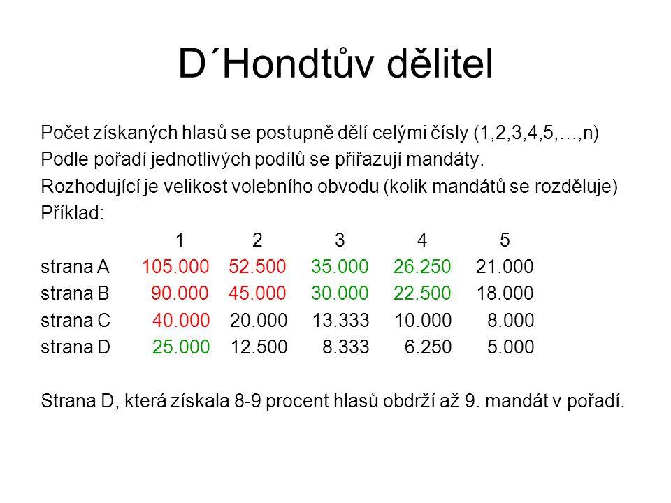D´Hondtův dělitel Počet získaných hlasů se postupně dělí celými čísly (1,2,3,4,5,…,n) Podle pořadí jednotlivých podílů se přiřazují mandáty.