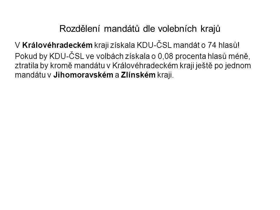 Rozdělení mandátů dle volebních krajů V Královéhradeckém kraji získala KDU-ČSL mandát o 74 hlasů! Pokud by KDU-ČSL ve volbách získala o 0,08 procenta