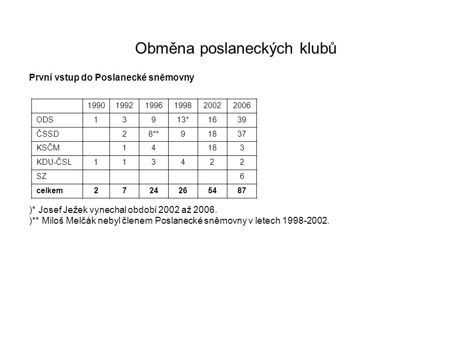 Obměna poslaneckých klubů První vstup do Poslanecké sněmovny )* Josef Ježek vynechal období 2002 až 2006. )** Miloš Melčák nebyl členem Poslanecké sně