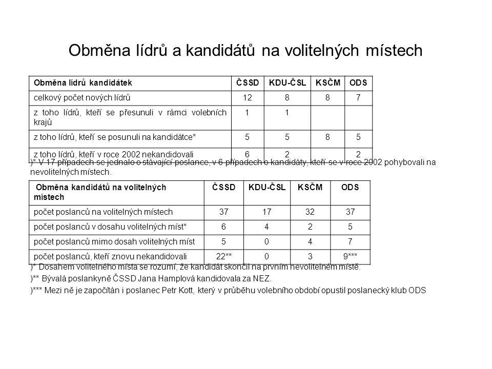 Obměna lídrů a kandidátů na volitelných místech )* V 17 případech se jednalo o stávající poslance, v 6 případech o kandidáty, kteří se v roce 2002 pohybovali na nevolitelných místech.