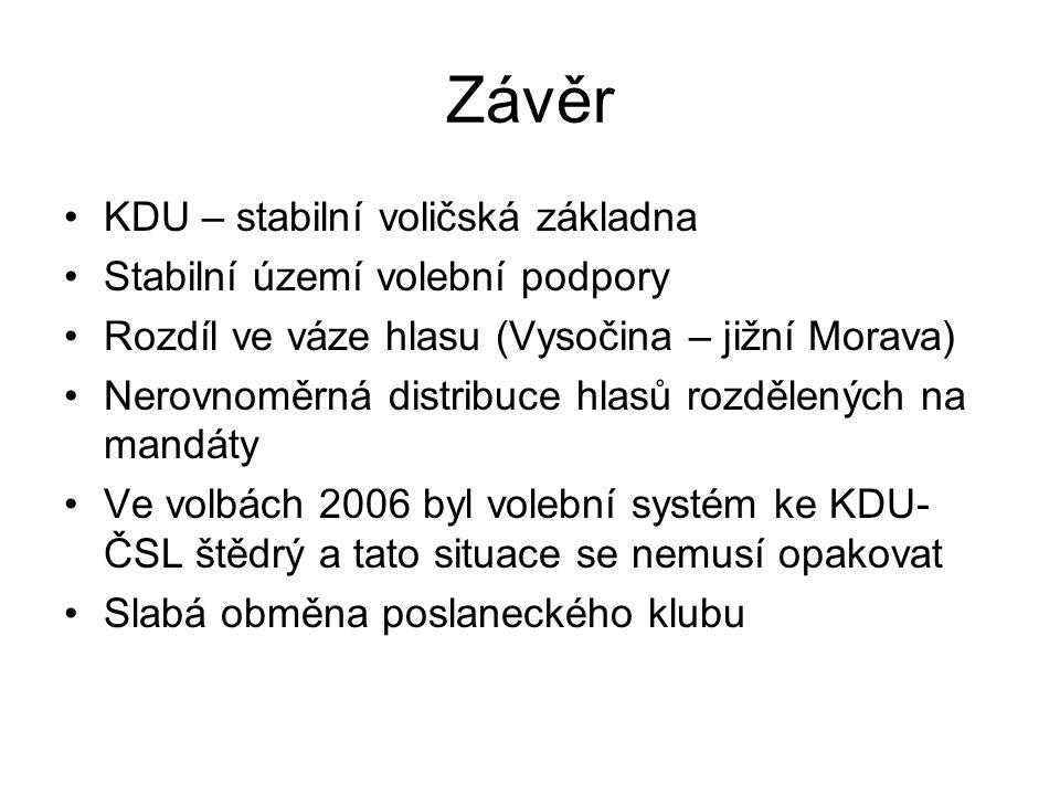 Závěr KDU – stabilní voličská základna Stabilní území volební podpory Rozdíl ve váze hlasu (Vysočina – jižní Morava) Nerovnoměrná distribuce hlasů roz