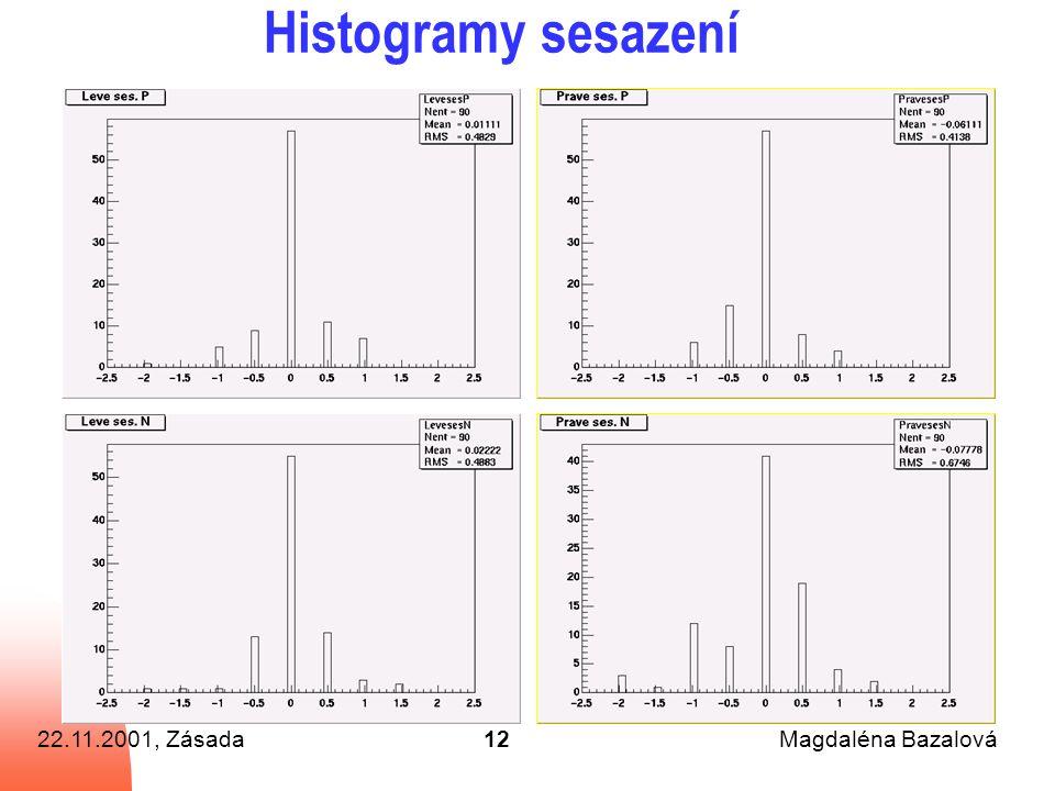22.11.2001, ZásadaMagdaléna Bazalová12 Histogramy sesazení