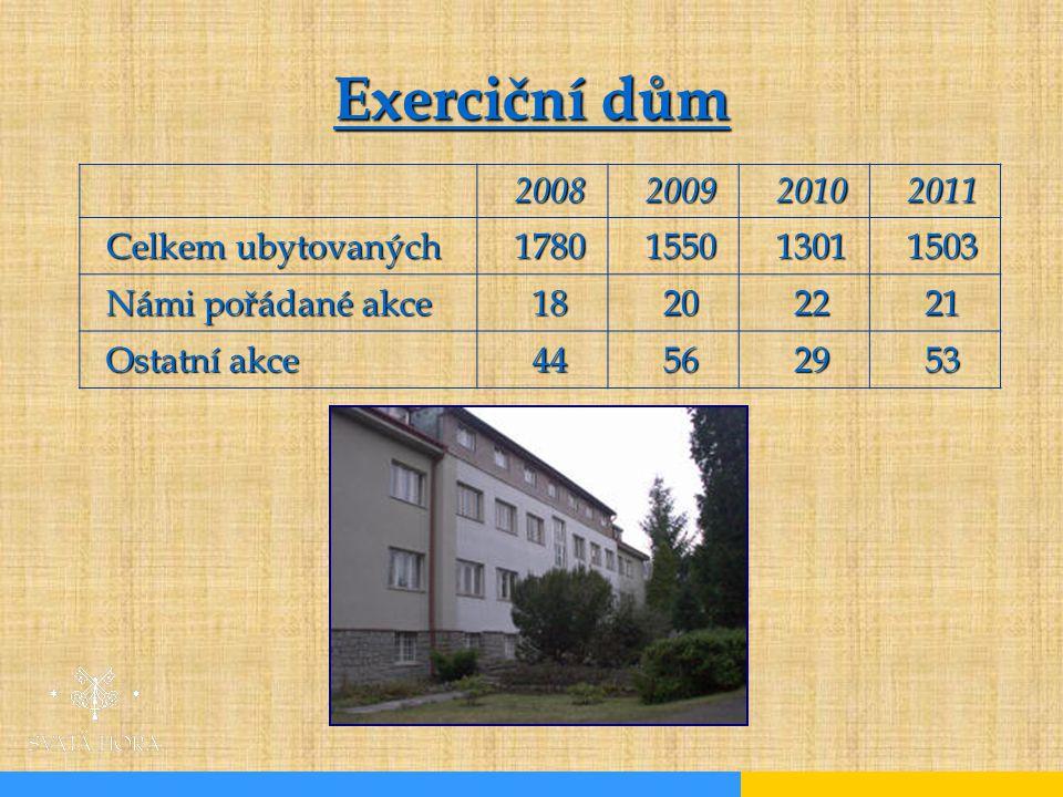 Exerciční dům 2008200920102011 Celkem ubytovaných 1780155013011503 Námi pořádané akce 18202221 Ostatní akce 44562953