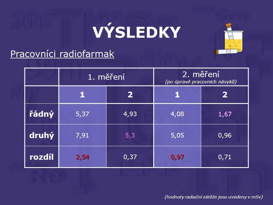 VÝSLEDKY (hodnoty radiační zátěže jsou uvedeny v mSv) Pracovníci radiofarmak 1.