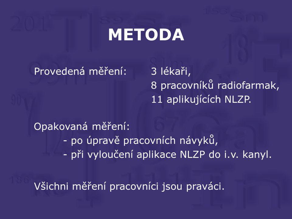 METODA Provedená měření:3 lékaři, 8 pracovníků radiofarmak, 11 aplikujících NLZP.