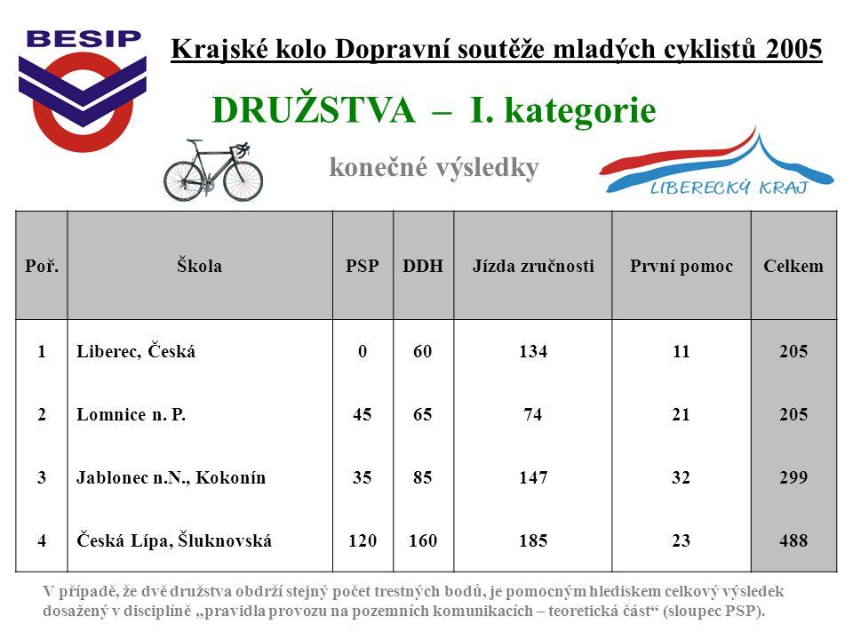 Krajské kolo Dopravní soutěže mladých cyklistů 2005 konečné výsledky DRUŽSTVA – I.