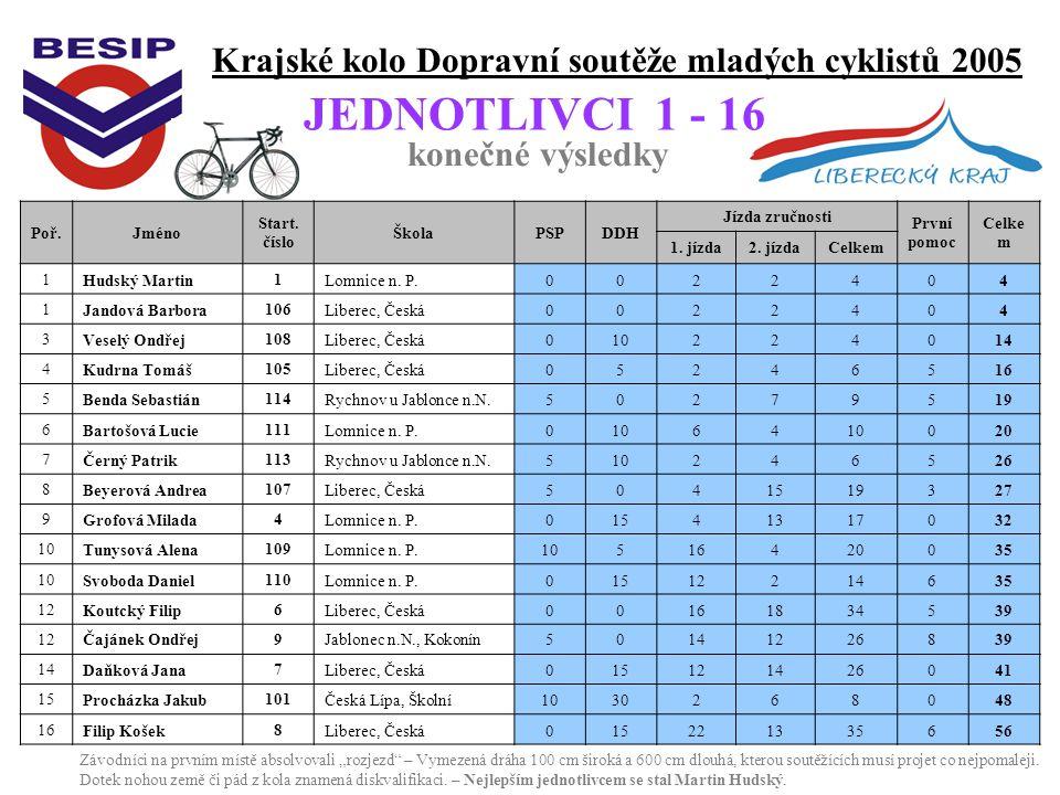 Krajské kolo Dopravní soutěže mladých cyklistů 2005 konečné výsledky JEDNOTLIVCI 1 - 16 Poř.Jméno Start.