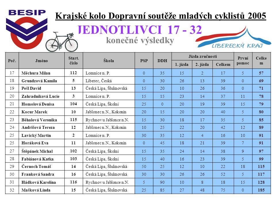 Krajské kolo Dopravní soutěže mladých cyklistů 2005 konečné výsledky JEDNOTLIVCI 17 - 32 Poř.Jméno Start.