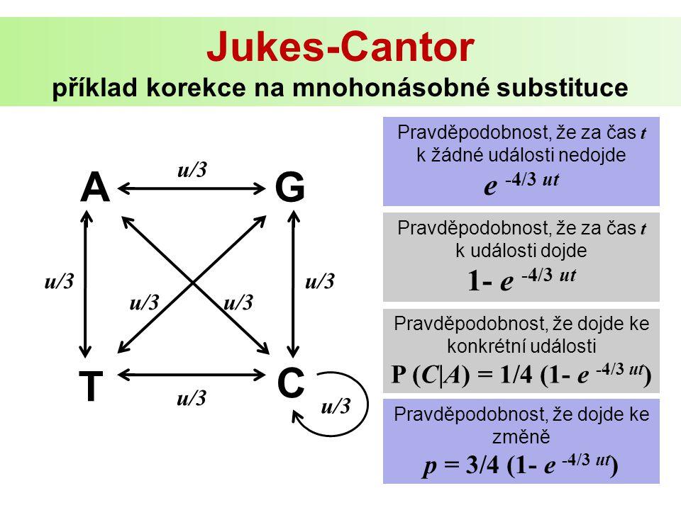 A G C T u/3 Pravděpodobnost, že za čas t k žádné události nedojde e -4/3 ut Pravděpodobnost, že za čas t k události dojde 1- e -4/3 ut Pravděpodobnost, že dojde ke konkrétní události P (C|A) = 1/4 (1- e -4/3 ut ) Pravděpodobnost, že dojde ke změně p = 3/4 (1- e -4/3 ut ) u/3 Jukes-Cantor příklad korekce na mnohonásobné substituce