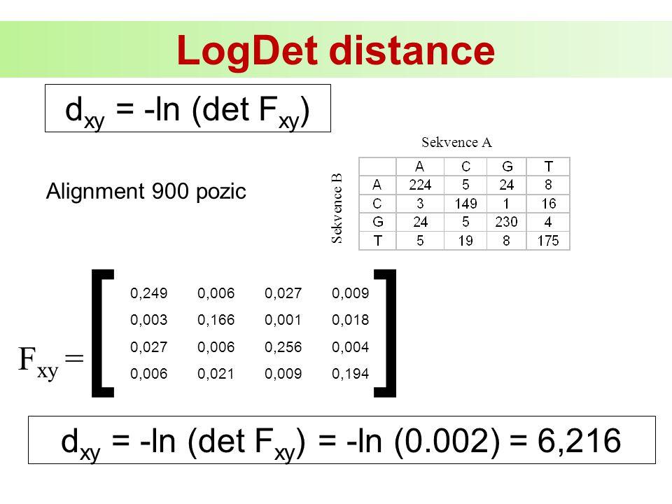 d xy = -ln (det F xy ) Sekvence A Sekvence B F xy = [ ] 0,2490,0060,0270,009 0,0030,1660,0010,018 0,0270,0060,2560,004 0,0060,0210,0090,194 Alignment 900 pozic d xy = -ln (det F xy ) = -ln (0.002) = 6,216 LogDet distance