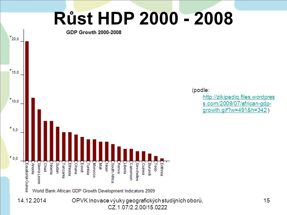 Růst HDP 2000 - 2008 (podle: http://zikipediq.files.wordpres s.com/2009/07/african-gdp- growth.gif?w=491&h=342 ) http://zikipediq.files.wordpres s.com