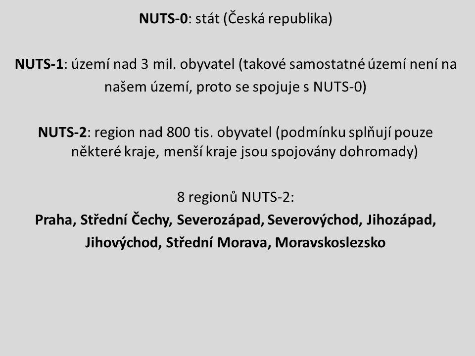 NUTS-0: stát (Česká republika) NUTS-1: území nad 3 mil.