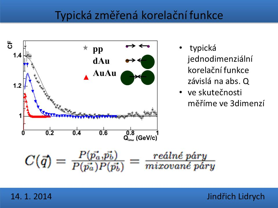 Typická změřená korelační funkce 14. 1. 2014 Jindřich Lidrychp dAu AuAu typická jednodimenziální korelační funkce závislá na abs. Q ve skutečnosti měř