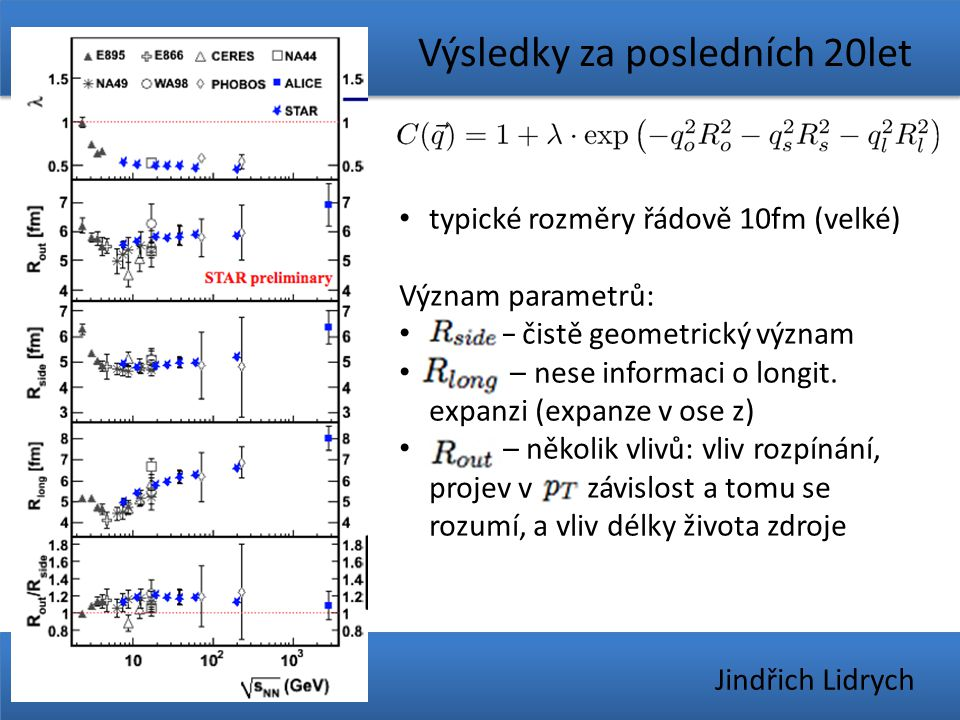 Výsledky za posledních 20let x. 1. 2014 Jindřich Lidrych typické rozměry řádově 10fm (velké) Význam parametrů: R_sid– čistě geometrický význam R_lon –