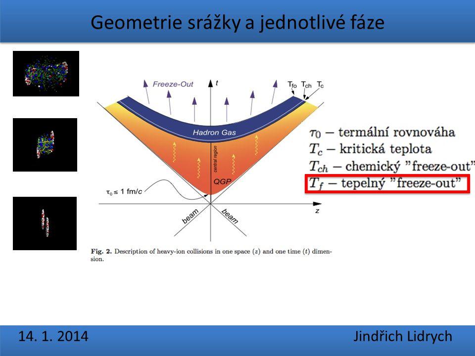 Geometrie srážky a jednotlivé fáze 14. 1. 2014 Jindřich Lidrych