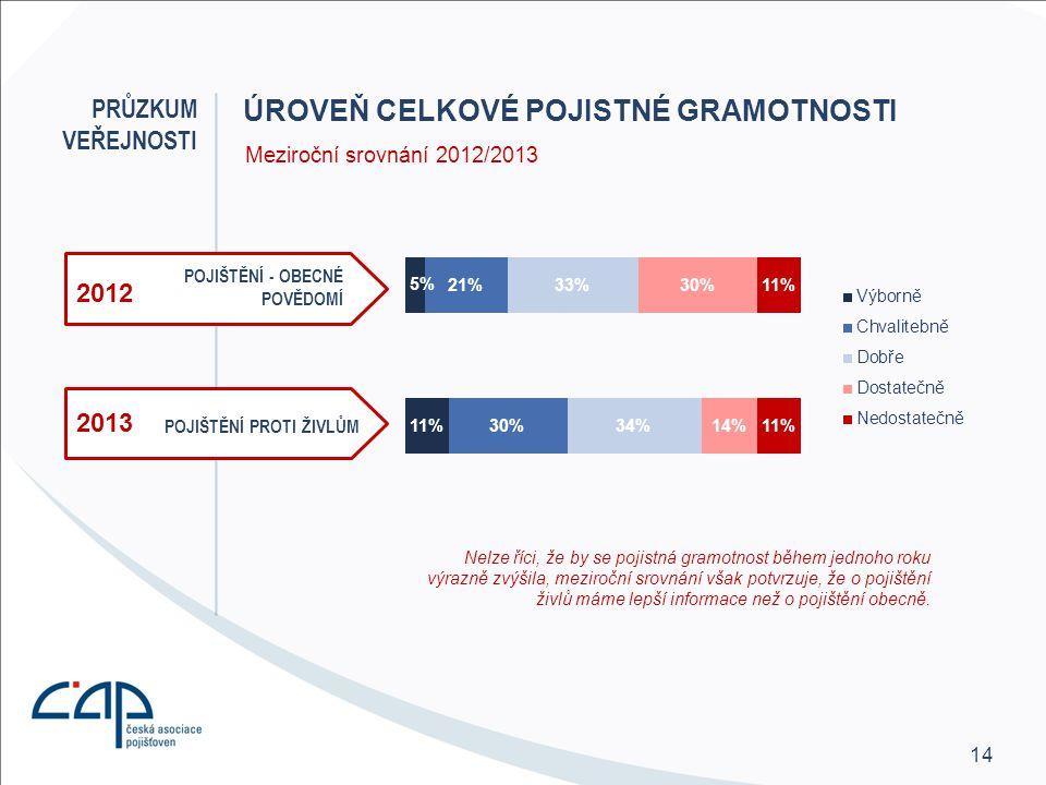 14 ÚROVEŇ CELKOVÉ POJISTNÉ GRAMOTNOSTI 2012 Nelze říci, že by se pojistná gramotnost během jednoho roku výrazně zvýšila, meziroční srovnání však potvrzuje, že o pojištění živlů máme lepší informace než o pojištění obecně.