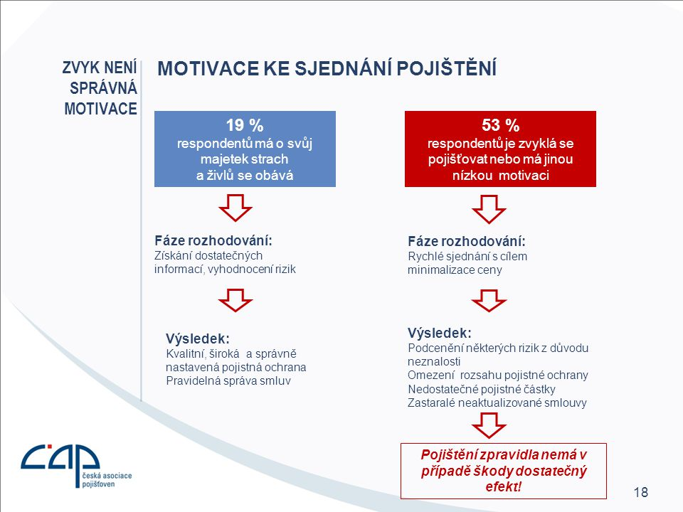 18 MOTIVACE KE SJEDNÁNÍ POJIŠTĚNÍ ZVYK NENÍ SPRÁVNÁ MOTIVACE 19 % respondentů má o svůj majetek strach a živlů se obává 53 % respondentů je zvyklá se pojišťovat nebo má jinou nízkou motivaci Výsledek: Kvalitní, široká a správně nastavená pojistná ochrana Pravidelná správa smluv Výsledek: Podcenění některých rizik z důvodu neznalosti Omezení rozsahu pojistné ochrany Nedostatečné pojistné částky Zastaralé neaktualizované smlouvy Fáze rozhodování: Získání dostatečných informací, vyhodnocení rizik Fáze rozhodování: Rychlé sjednání s cílem minimalizace ceny Pojištění zpravidla nemá v případě škody dostatečný efekt!
