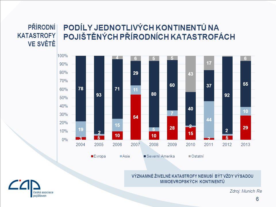 7 EVROPA DETAILNĚ PODÍL EVROPY NA SVĚTOVÝCH POJIŠTĚNÝCH PŘÍRODNÍCH KATASTROFÁCH Průměrné podíly za 10 let Zdroj: Munich Re