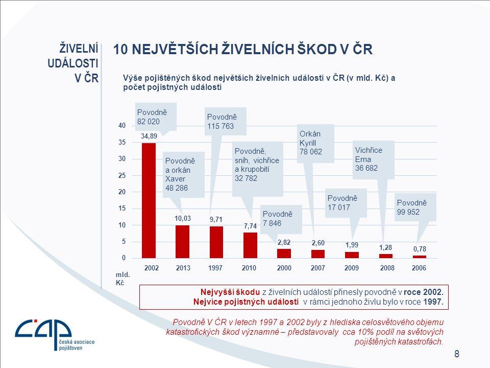 8 10 NEJVĚTŠÍCH ŽIVELNÍCH ŠKOD V ČR Povodně V ĆR v letech 1997 a 2002 byly z hlediska celosvětového objemu katastrofických škod významné – představovaly cca 10% podíl na světových pojištěných katastrofách.