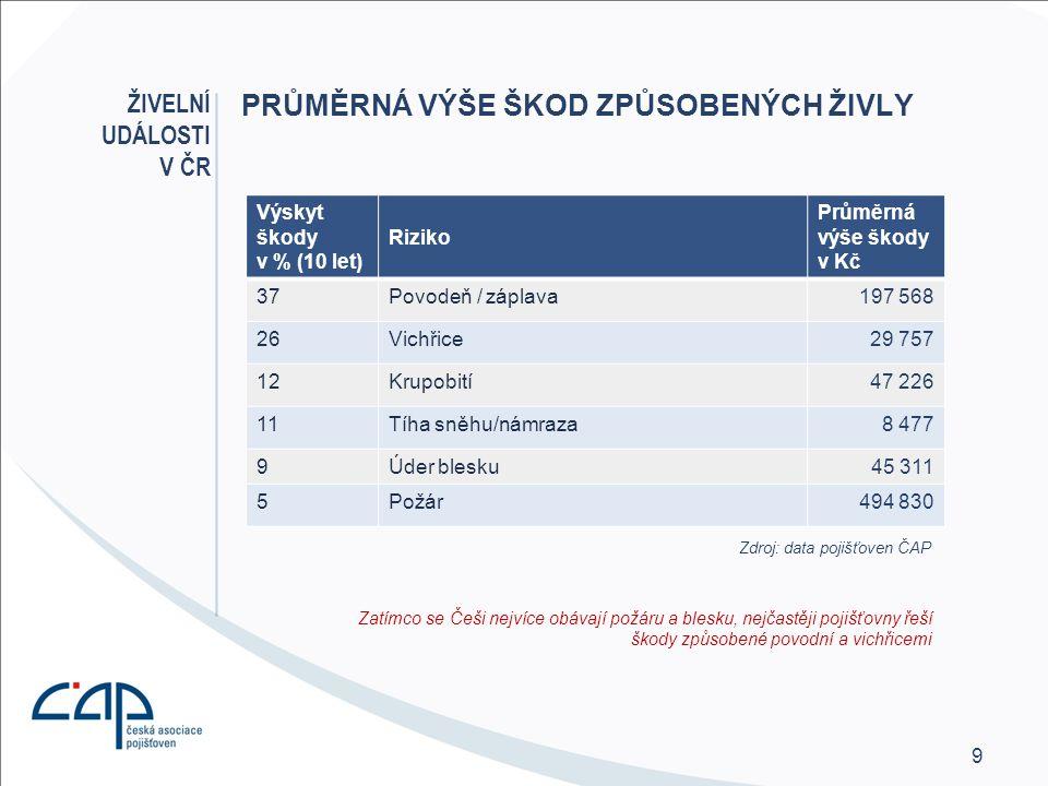 9 PRŮMĚRNÁ VÝŠE ŠKOD ZPŮSOBENÝCH ŽIVLY Zatímco se Češi nejvíce obávají požáru a blesku, nejčastěji pojišťovny řeší škody způsobené povodní a vichřicemi ŽIVELNÍ UDÁLOSTI V ČR Výskyt škody v % (10 let) Riziko Průměrná výše škody v Kč 37Povodeň / záplava197 568 26Vichřice29 757 12Krupobití47 226 11Tíha sněhu/námraza8 477 9Úder blesku45 311 5Požár494 830 Zdroj: data pojišťoven ČAP