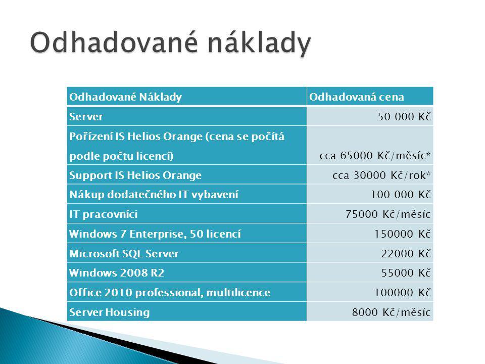 Odhadované NákladyOdhadovaná cena Server50 000 Kč Pořízení IS Helios Orange (cena se počítá podle počtu licencí)cca 65000 Kč/měsíc* Support IS Helios Orangecca 30000 Kč/rok* Nákup dodatečného IT vybavení100 000 Kč IT pracovníci75000 Kč/měsíc Windows 7 Enterprise, 50 licencí150000 Kč Microsoft SQL Server22000 Kč Windows 2008 R255000 Kč Office 2010 professional, multilicence100000 Kč Server Housing8000 Kč/měsíc