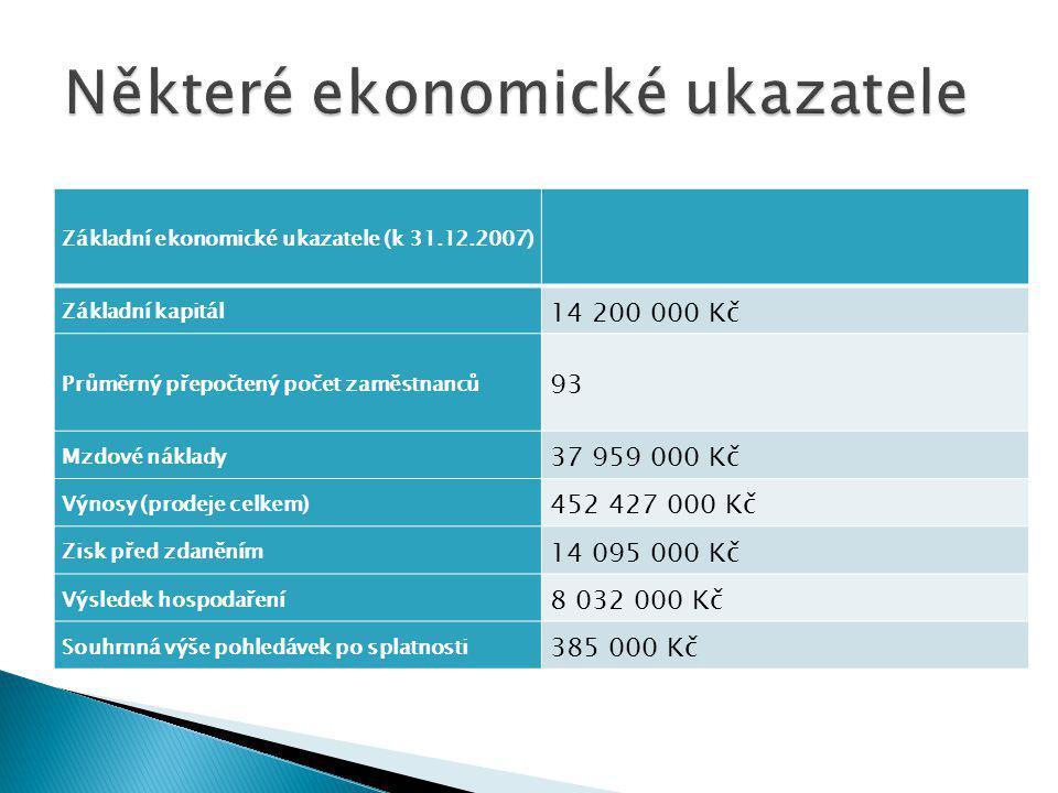 Základní ekonomické ukazatele (k 31.12.2007) Základní kapitál 14 200 000 Kč Průměrný přepočtený počet zaměstnanců 93 Mzdové náklady 37 959 000 Kč Výnosy (prodeje celkem) 452 427 000 Kč Zisk před zdaněním 14 095 000 Kč Výsledek hospodaření 8 032 000 Kč Souhrnná výše pohledávek po splatnosti 385 000 Kč
