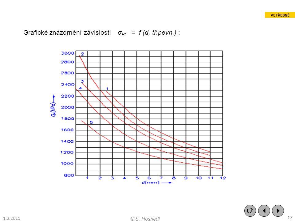 Grafické znázornění závislosti σ Pt = f (d, tř.pevn.) :    17 © S. Hosnedl 1.3.2011 POTŘEBNÉ