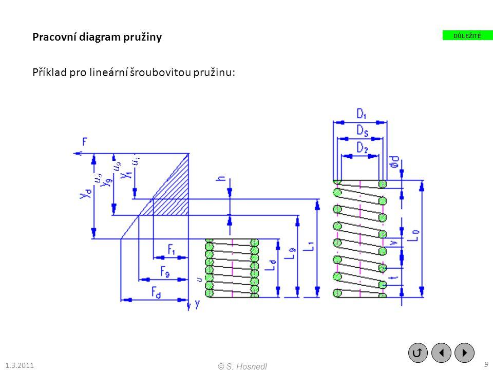 Pracovní diagram pružiny Příklad pro lineární šroubovitou pružinu: udud u9u9 u1u1 u    9 © S. Hosnedl 1.3.2011 DŮLEŽITÉ