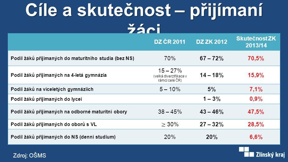 Cíle a skutečnost – přijímaní žáci DZ ČR 2011DZ ZK 2012 Skutečnost ZK 2013/14 Podíl žáků přijímaných do maturitního studia (bez NS) 70%67 – 72%70,5% Podíl žáků přijímaných na 4-letá gymnázia 15 – 27% (velká diverzifikace v rámci celé ČR) 14 – 18%15,9% Podíl žáků na víceletých gymnáziích 5 – 10%5%7,1% Podíl žáků přijímaných do lyceí 1 – 3%0,9% Podíl žáků přijímaných na odborné maturitní obory 38 – 45%43 – 46%47,5% Podíl žáků přijímaných do oborů s VL 27 – 32%28,5% Podíl žáků přijímaných do NS (denní studium) 20% 6,6% Zdroj: OŠMS
