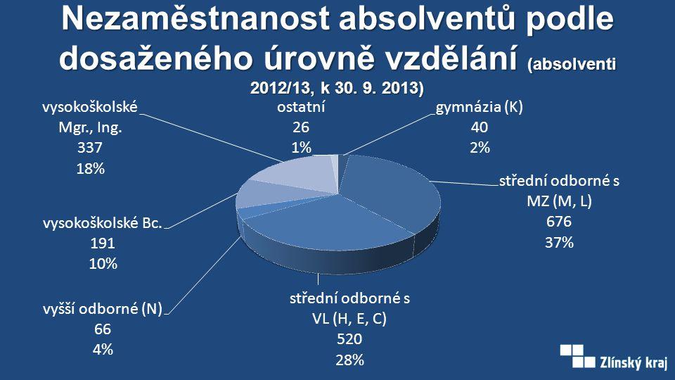 Nezaměstnanost absolventů podle dosaženého úrovně vzdělání (absolventi 2012/13, k 30. 9. 2013)
