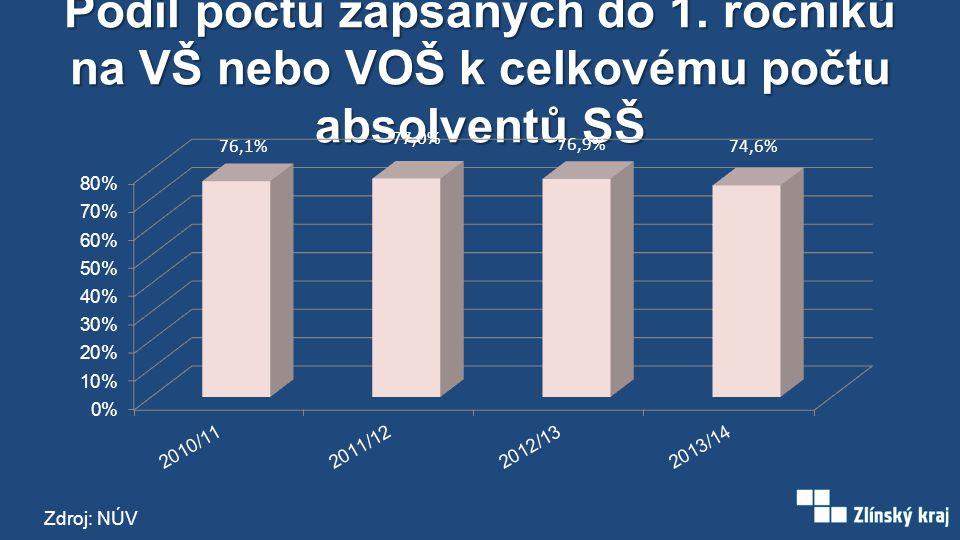 Podíl počtu zapsaných do 1. ročníků na VŠ nebo VOŠ k celkovému počtu absolventů SŠ Zdroj: NÚV