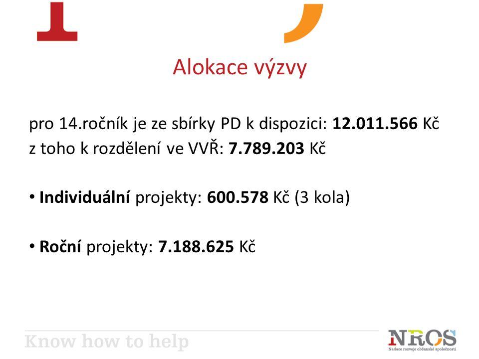 Alokace výzvy pro 14.ročník je ze sbírky PD k dispozici: 12.011.566 Kč z toho k rozdělení ve VVŘ: 7.789.203 Kč Individuální projekty: 600.578 Kč (3 kola) Roční projekty: 7.188.625 Kč