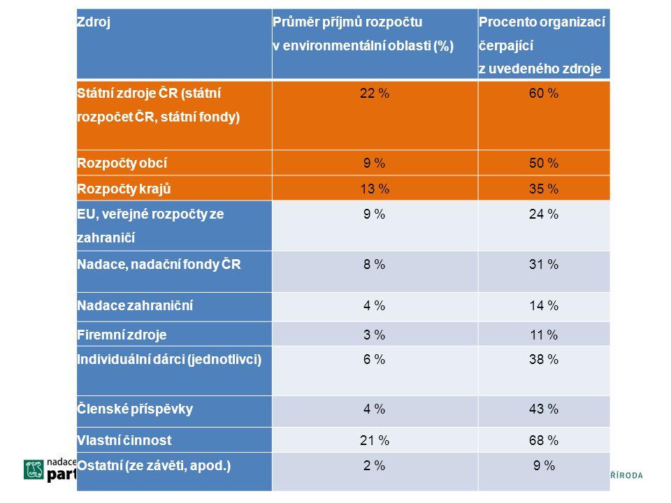 Zdroj Průměr příjmů rozpočtu v environmentální oblasti (%) Procento organizací čerpající z uvedeného zdroje Státní zdroje ČR (státní rozpočet ČR, státní fondy) 22 %60 % Rozpočty obcí9 %50 % Rozpočty krajů13 %35 % EU, veřejné rozpočty ze zahraničí 9 %24 % Nadace, nadační fondy ČR8 %31 % Nadace zahraniční4 %14 % Firemní zdroje3 %11 % Individuální dárci (jednotlivci)6 %38 % Členské příspěvky4 %43 % Vlastní činnost21 %68 % Ostatní (ze závěti, apod.)2 %9 %