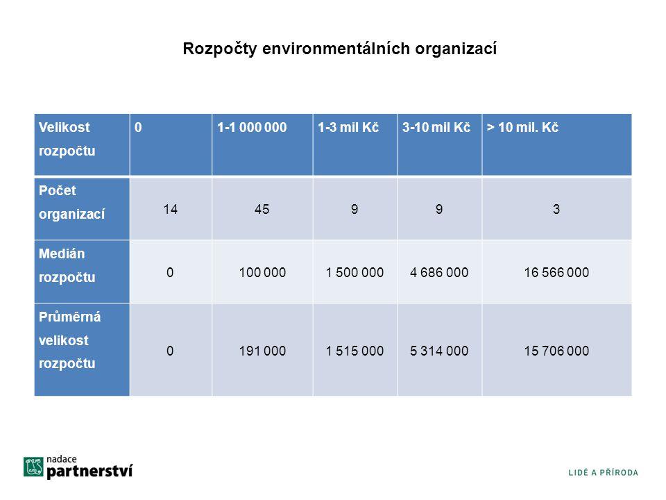 Rozpočty environmentálních organizací Velikost rozpočtu 01-1 000 0001-3 mil Kč3-10 mil Kč> 10 mil.