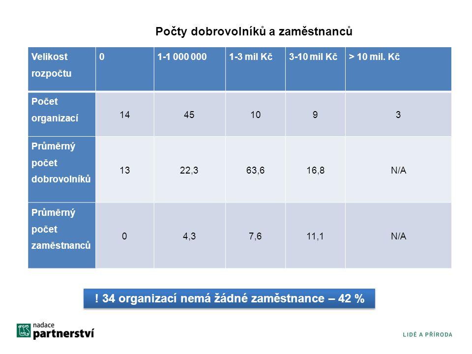 Podíl práce dobrovolníků (2010)