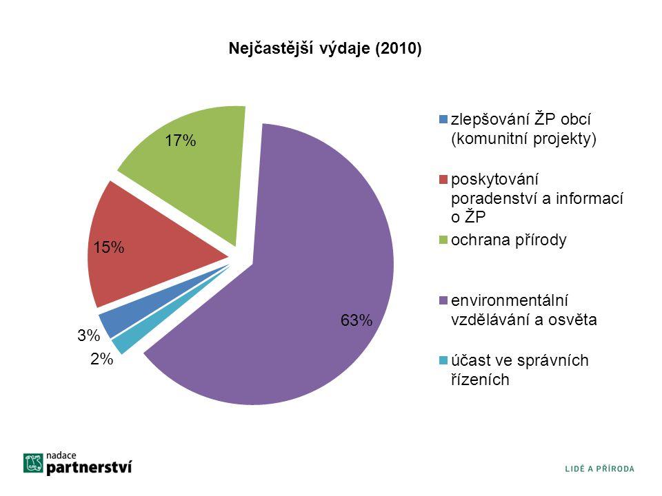 Nejčastější výdaje (2010)