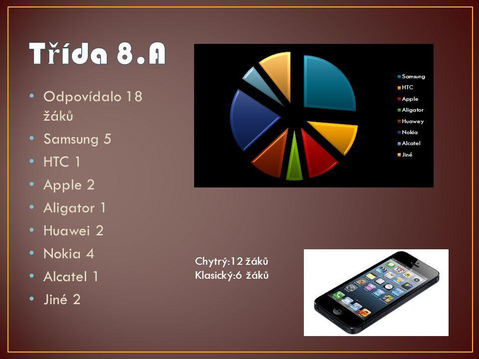 Odpovídalo 18 žáků Samsung 5 HTC 1 Apple 2 Aligator 1 Huawei 2 Nokia 4 Alcatel 1 Jiné 2 Chytrý:12 žáků Klasický:6 žáků