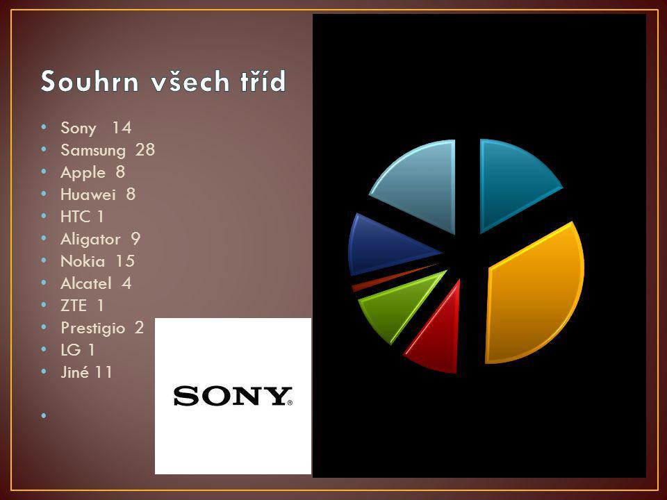 Sony 14 Samsung 28 Apple 8 Huawei 8 HTC 1 Aligator 9 Nokia 15 Alcatel 4 ZTE 1 Prestigio 2 LG 1 Jiné 11