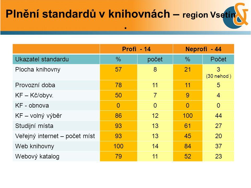 . Profi - 14Neprofi - 44 Ukazatel standardu%počet%Počet Plocha knihovny578213 (30 nehod ) Provozní doba7811 5 KF – Kč/obyv.50794 KF - obnova0000 KF –