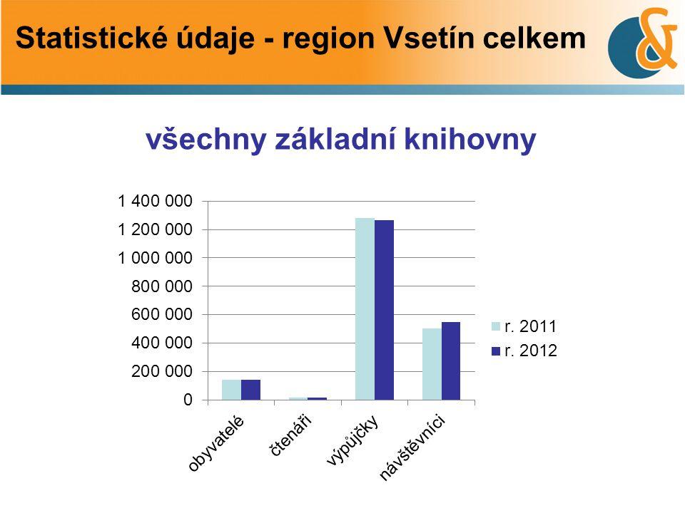 všechny základní knihovny Statistické údaje - region Vsetín celkem