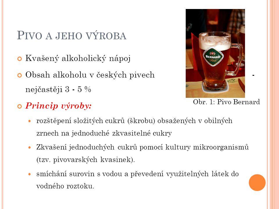 P IVO A JEHO VÝROBA Kvašený alkoholický nápoj Obsah alkoholu v českých pivech - nejčastěji 3 - 5 % Princip výroby: rozštěpení složitých cukrů (škrobu) obsažených v obilných zrnech na jednoduché zkvasitelné cukry Zkvašení jednoduchých cukrů pomocí kultury mikroorganismů (tzv.