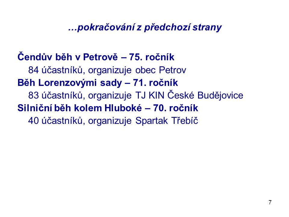 7 …pokračování z předchozí strany Čendův běh v Petrově – 75. ročník 84 účastníků, organizuje obec Petrov Běh Lorenzovými sady – 71. ročník 83 účastník
