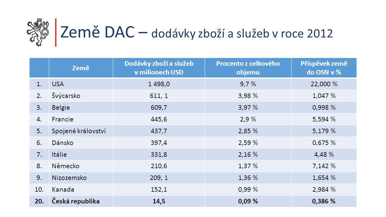 Země DAC – dodávky zboží a služeb v roce 2012 Země Dodávky zboží a služeb v milionech USD Procento z celkového objemu Příspěvek země do OSN v % 1.USA1 498,09,7 %22,000 % 2.Švýcarsko611, 13,98 %1,047 % 3.Belgie609,73,97 %0,998 % 4.Francie445,62,9 %5,594 % 5.Spojené království437,72,85 %5,179 % 6.Dánsko397,42,59 %0,675 % 7.Itálie331,82,16 %4,48 % 8.Německo210,61,37 %7,142 % 9.Nizozemsko209, 11,36 %1,654 % 10.Kanada152,10,99 %2,984 % 20.Česká republika14,50,09 %0,386 %