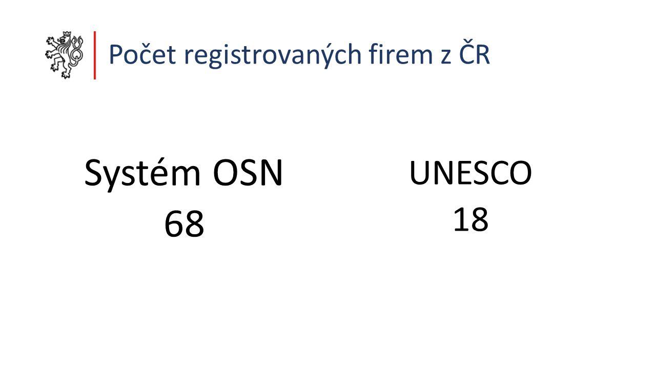 Počet registrovaných firem z ČR Systém OSN 68 UNESCO 18