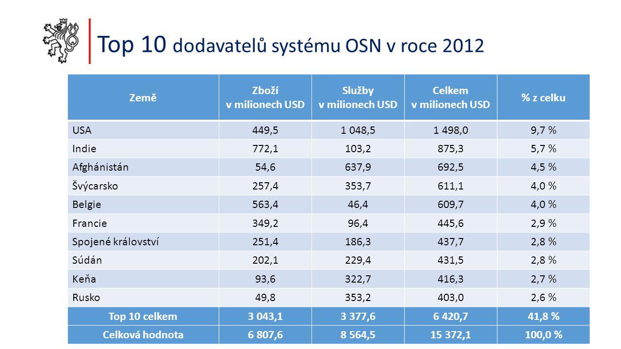 Top 10 dodavatelů systému OSN v roce 2012 Země Zboží v milionech USD Služby v milionech USD Celkem v milionech USD % z celku USA449,51 048,51 498,09,7