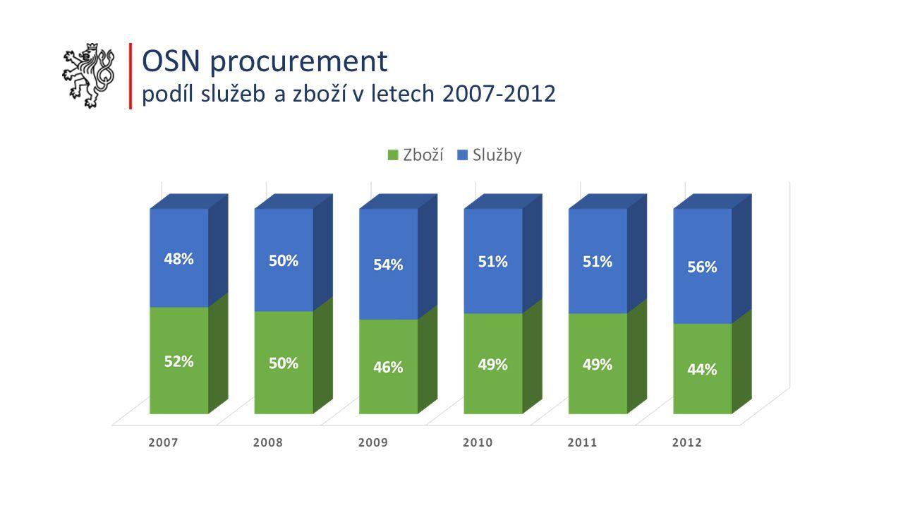 OSN procurement podíl služeb a zboží v letech 2007-2012
