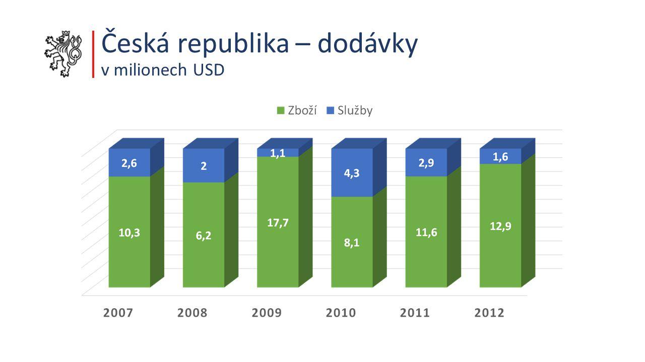 Česká republika – dodávky v milionech USD