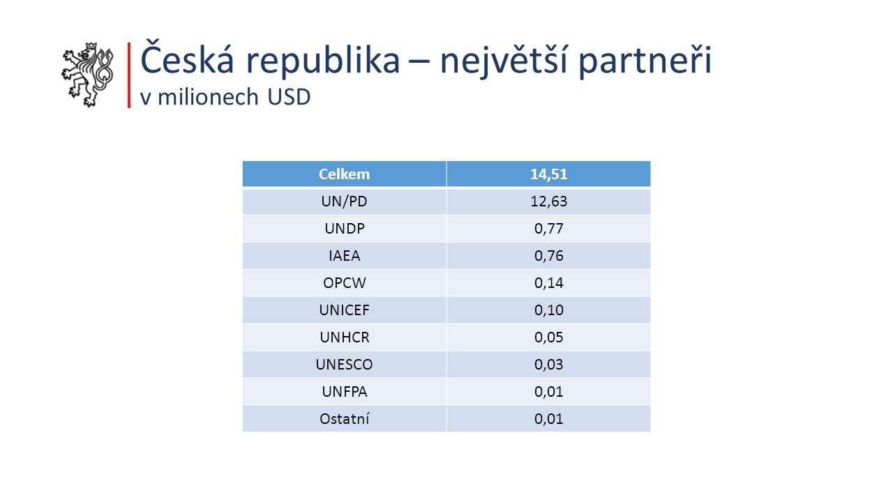 Česká republika – největší partneři v milionech USD Celkem 14,51 UN/PD 12,63 UNDP 0,77 IAEA 0,76 OPCW 0,14 UNICEF 0,10 UNHCR 0,05 UNESCO 0,03 UNFPA 0,01 Ostatní 0,01