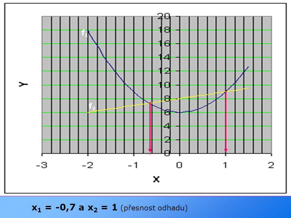 x 1 = -0,7 a x 2 = 1 (přesnost odhadu) f1f1 f2f2